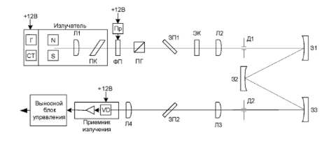 Функциональная схема ЭО РГА/м